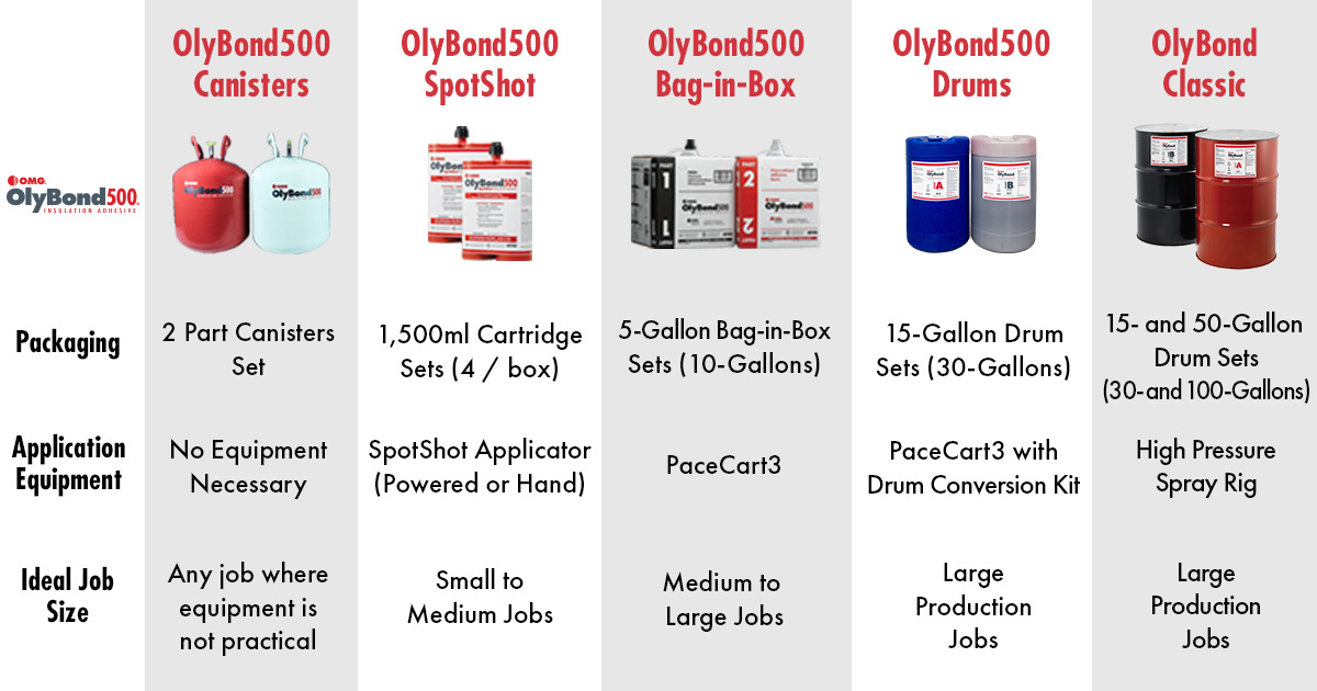 Image of adhesives product chart